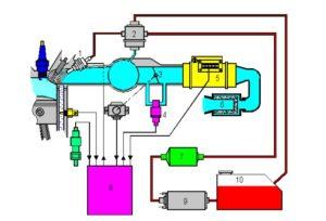 Sistema de control de Combustible.