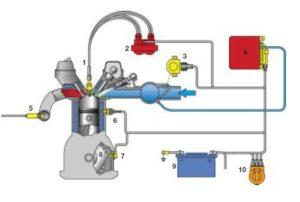 Sistema de Encendido Electrónico Automotriz